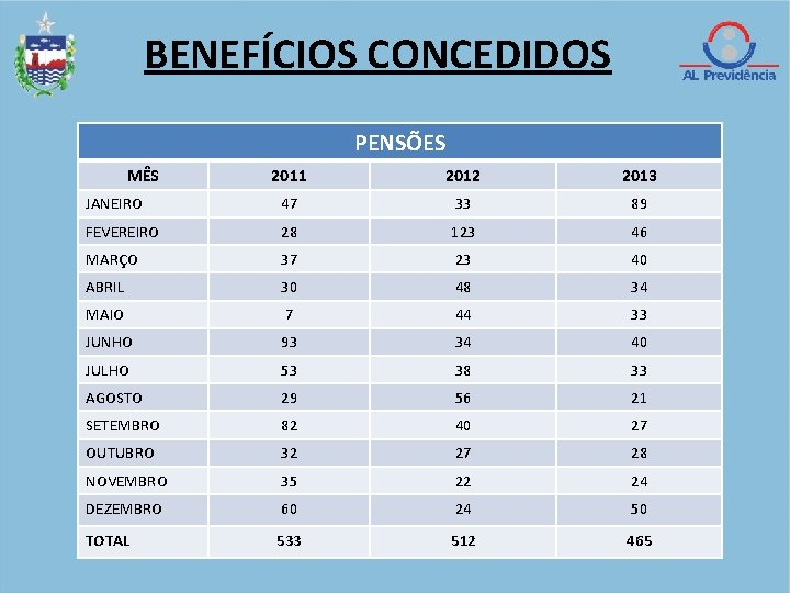 BENEFÍCIOS CONCEDIDOS PENSÕES MÊS 2011 2012 2013 JANEIRO 47 33 89 FEVEREIRO 28 123