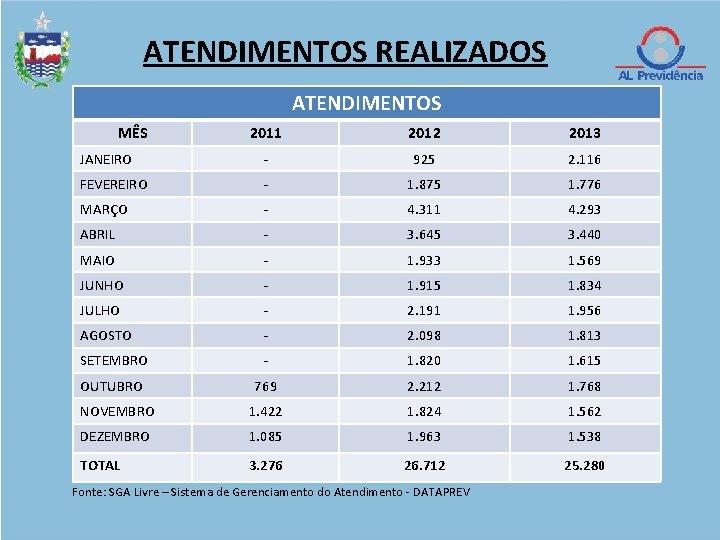 ATENDIMENTOS REALIZADOS ATENDIMENTOS MÊS 2011 2012 2013 JANEIRO - 925 2. 116 FEVEREIRO -