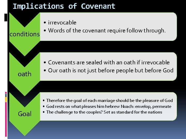 Implications of Covenant conditions oath Goal • irrevocable • Words of the covenant require