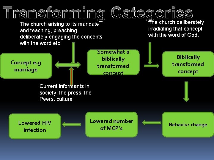 Transforming Categories The church arising to its mandate and teaching, preaching deliberately engaging the