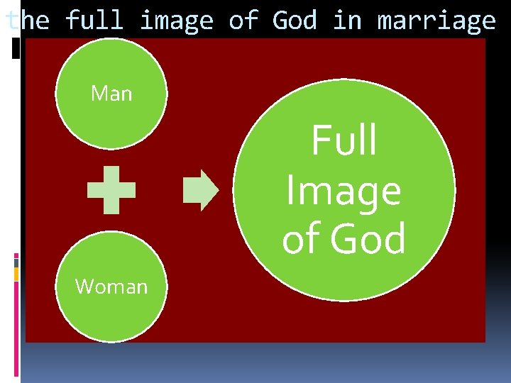 the full image of God in marriage Man Full Image of God Woman