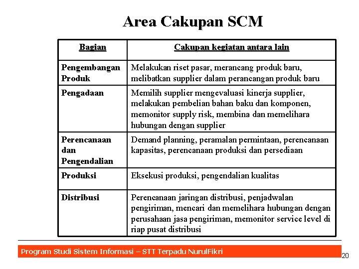 Area Cakupan SCM Bagian Cakupan kegiatan antara lain Pengembangan Produk Melakukan riset pasar, merancang