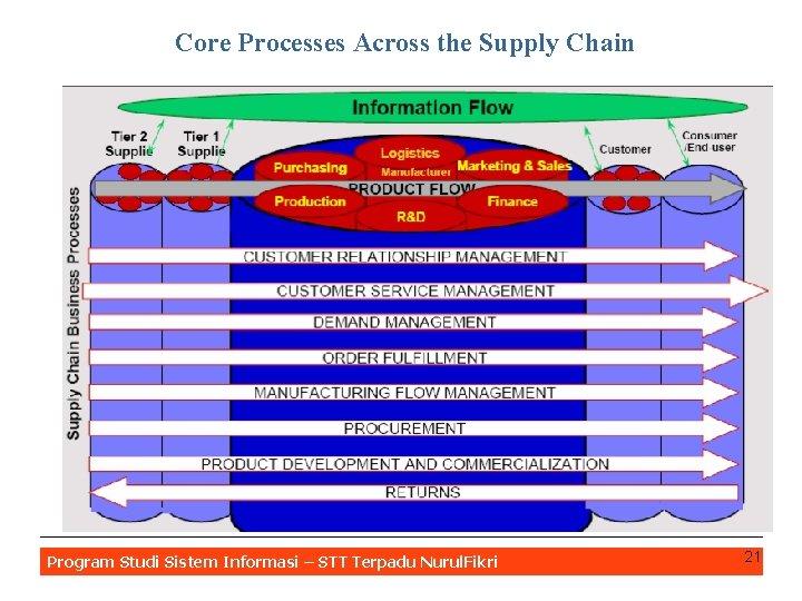 Core Processes Across the Supply Chain Program Studi Sistem Informasi – STT Terpadu Nurul.