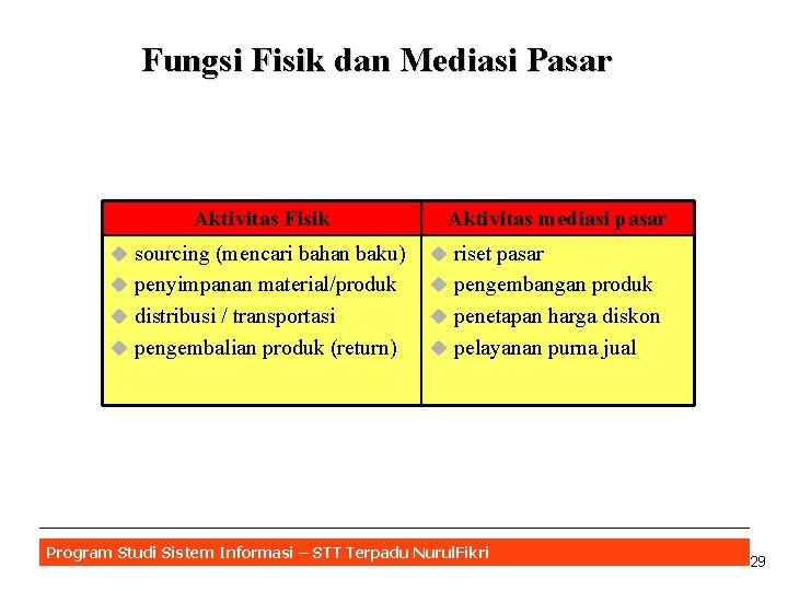 Fungsi Fisik dan Mediasi Pasar Aktivitas Fisik Aktivitas mediasi pasar u sourcing (mencari bahan