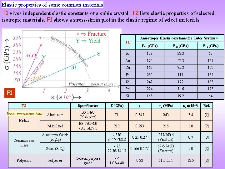 Elastic properties of some common materials T 1 gives independent elastic constants of a