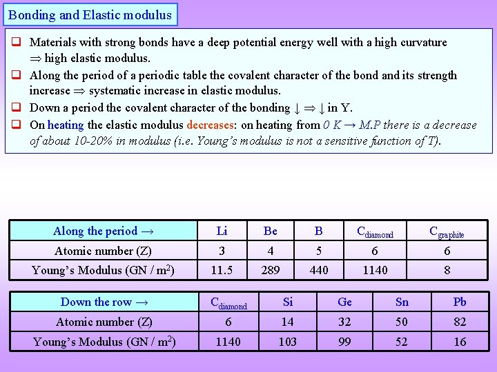 Bonding and Elastic modulus q Materials with strong bonds have a deep potential energy