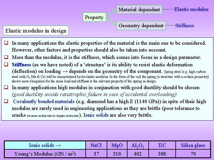 Material dependent Elastic modulus Geometry dependent Stiffness Property Elastic modulus in design q In