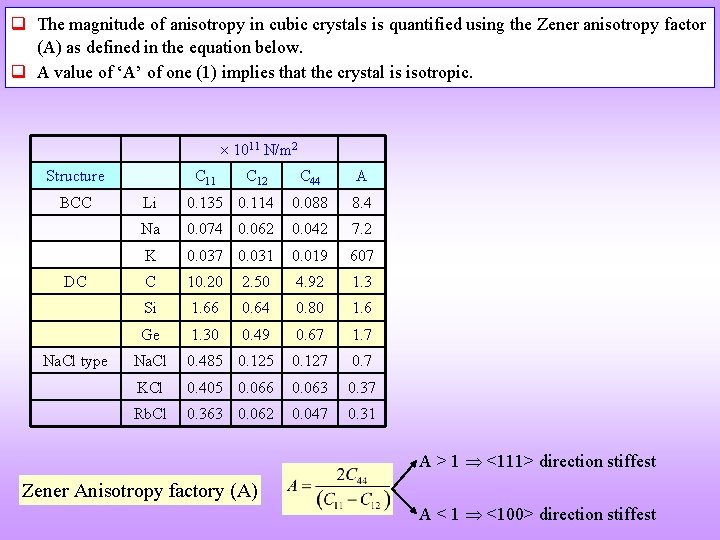 q The magnitude of anisotropy in cubic crystals is quantified using the Zener anisotropy