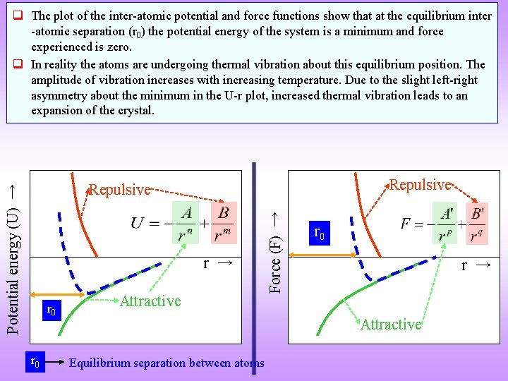 q The plot of the inter-atomic potential and force functions show that at the
