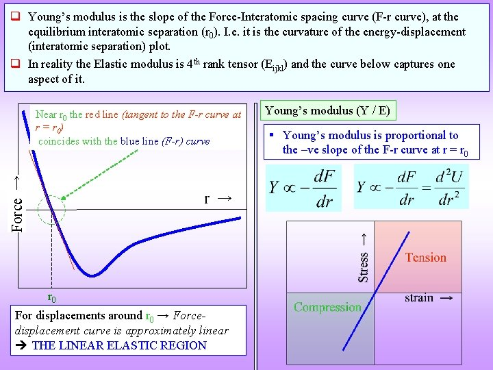 q Young's modulus is the slope of the Force-Interatomic spacing curve (F-r curve), at