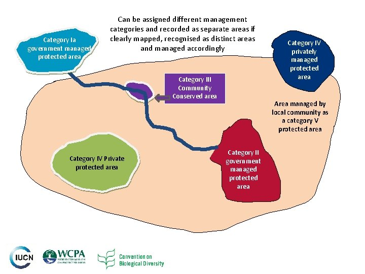 Category Ia government managed protected area Can be assigned different management categories and recorded