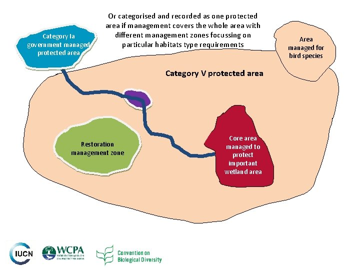 Category Ia government managed protected area Or categorised and recorded as one protected area