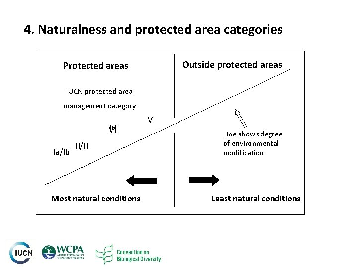 4. Naturalness and protected area categories Outside protected areas Protected areas IUCN protected area