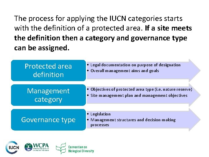 The process for applying the IUCN categories starts with the definition of a protected
