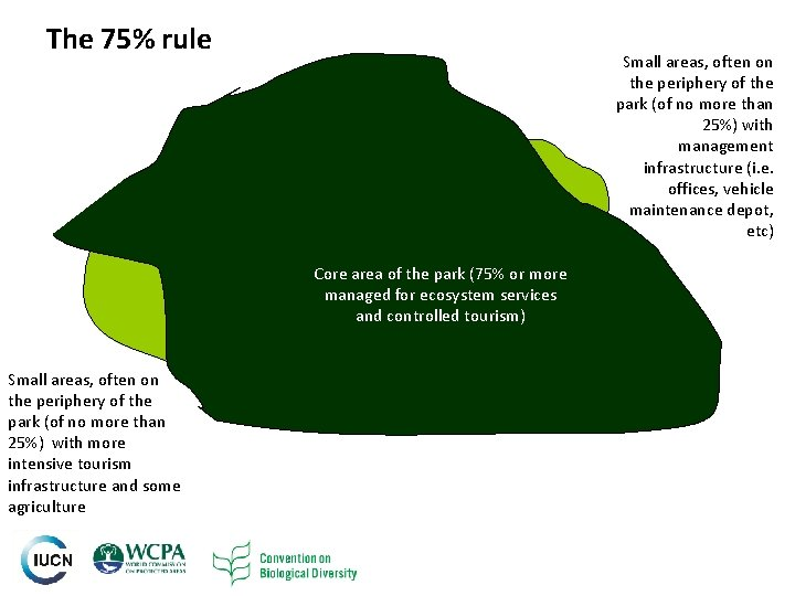 The 75% rule Small areas, often on the periphery of the park (of no