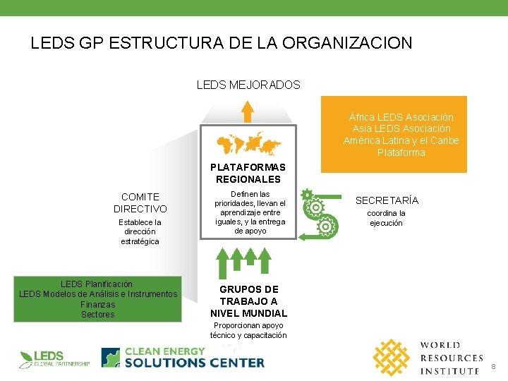 LEDS GP ESTRUCTURA DE LA ORGANIZACION LEDS MEJORADOS África LEDS Asociación Asia LEDS Asociación