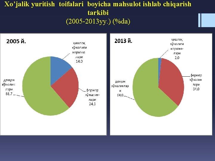 Xo'jalik yuritish toifalari boyicha mahsulot ishlab chiqarish tarkibi (2005 -2013 yy. ) (%da)