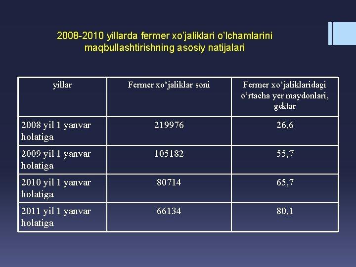 2008 -2010 yillarda fermer xo'jaliklari o'lchamlarini maqbullashtirishning asosiy natijalari yillar Fermer xo'jaliklar soni Fermer