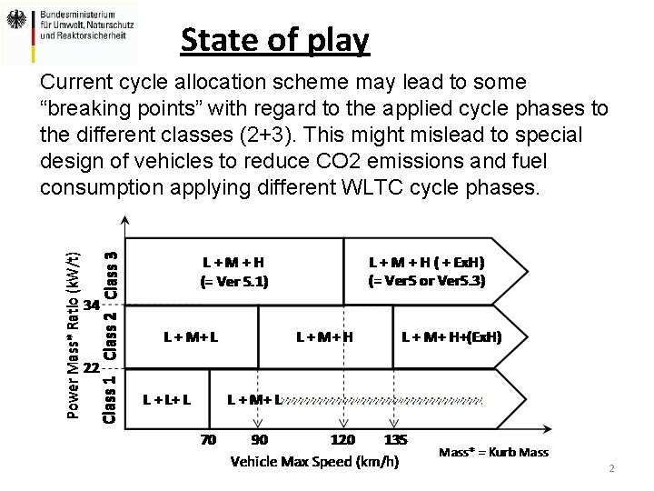 """State of play Current cycle allocation scheme may lead to some """"breaking points"""" with"""