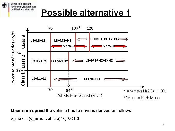 Possible alternative 1 Class 3 L 3+L 3 107* L 3+M 3+H 3 Ver
