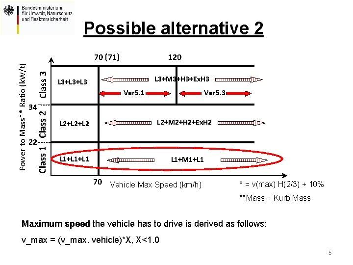 Possible alternative 2 Class 3 120 L 3+M 3+H 3+Ex. H 3 L 3+L