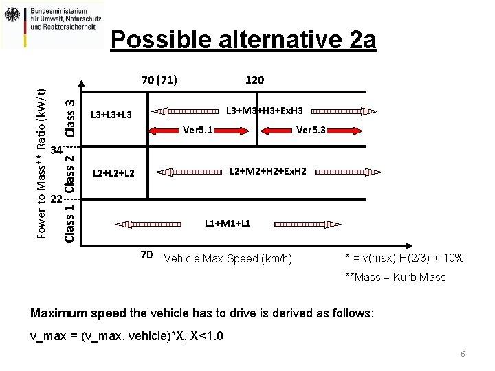 Possible alternative 2 a Class 3 120 L 3+M 3+H 3+Ex. H 3 L