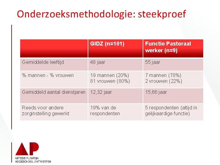 Onderzoeksmethodologie: steekproef GIDZ (n=101) Functie Pastoraal werker (n=9) Gemiddelde leeftijd 48 jaar 55 jaar