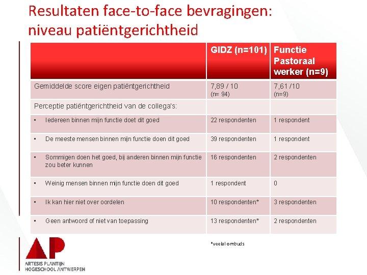 Resultaten face-to-face bevragingen: niveau patiëntgerichtheid GIDZ (n=101) Functie Pastoraal werker (n=9) Gemiddelde score eigen