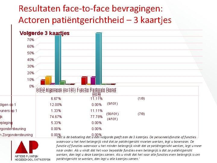Resultaten face-to-face bevragingen: Actoren patiëntgerichtheid – 3 kaartjes 80% Volgorde 3 kaartjes 70% 60%