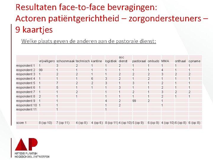 Resultaten face-to-face bevragingen: Actoren patiëntgerichtheid – zorgondersteuners – 9 kaartjes Welke plaats geven de