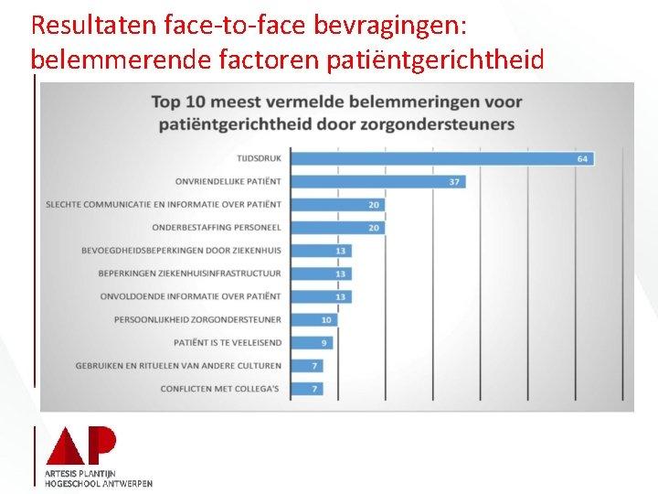 Resultaten face-to-face bevragingen: belemmerende factoren patiëntgerichtheid