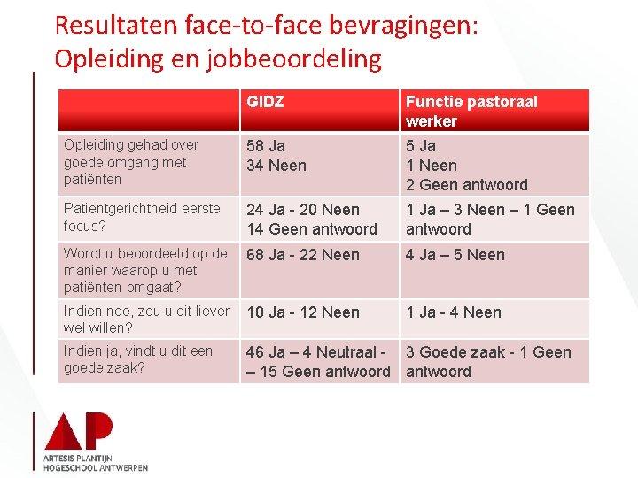 Resultaten face-to-face bevragingen: Opleiding en jobbeoordeling GIDZ Functie pastoraal werker Opleiding gehad over goede
