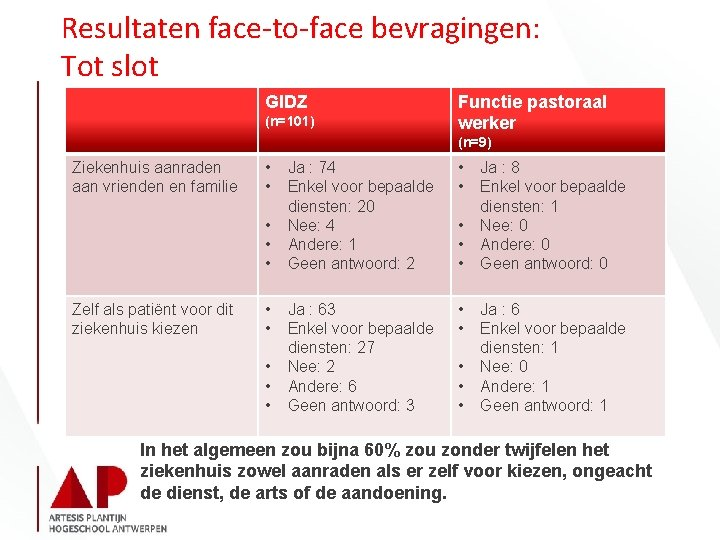 Resultaten face-to-face bevragingen: Tot slot GIDZ (n=101) Functie pastoraal werker (n=9) Ziekenhuis aanraden aan