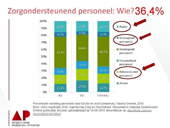 Zorgondersteunend personeel: Wie? 36, 4% Procentuele verdeling personeel naar functie en soort ziekenhuis, Vlaams