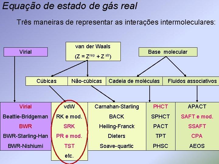 Equação de estado de gás real Três maneiras de representar as interações intermoleculares: van
