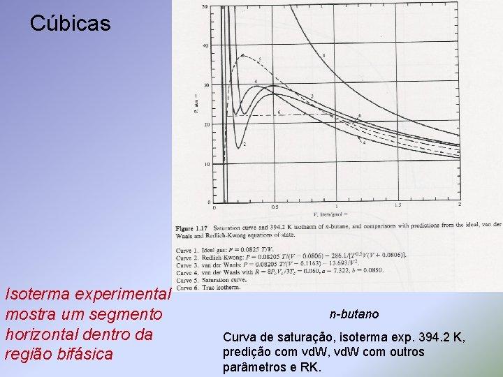 Cúbicas Isoterma experimental mostra um segmento horizontal dentro da região bifásica n-butano Curva de