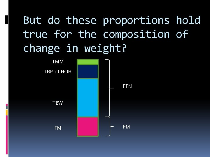 But do these proportions hold true for the composition of change in weight? TMM