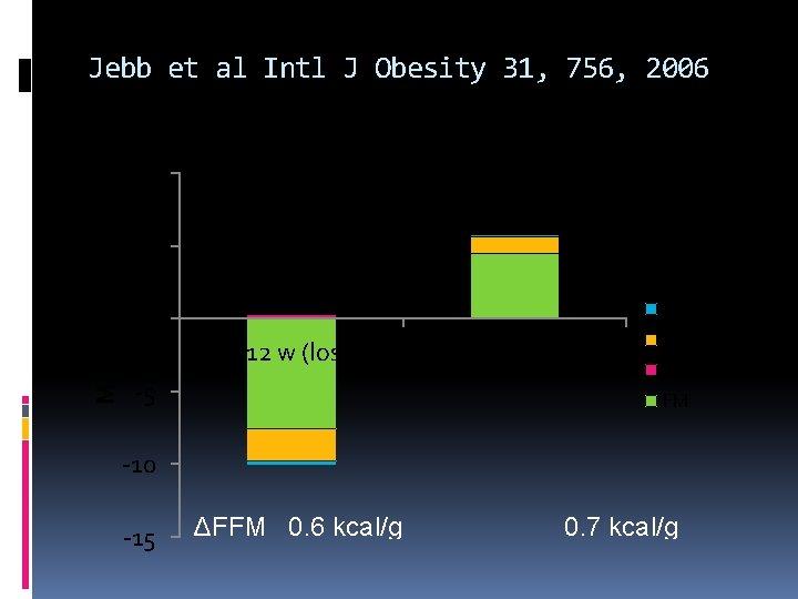 Jebb et al Intl J Obesity 31, 756, 2006 10 Mass, kg 5 TBP+CHO