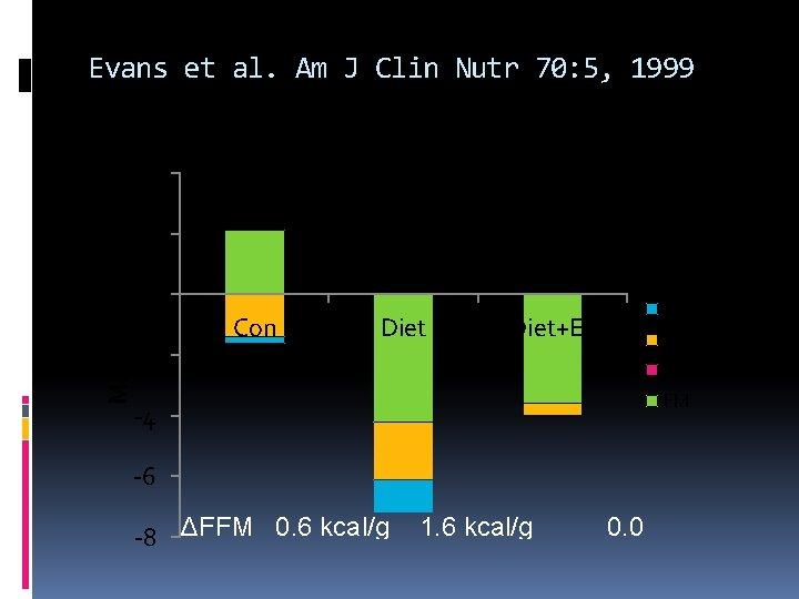 Evans et al. Am J Clin Nutr 70: 5, 1999 4 Mass, kg 2