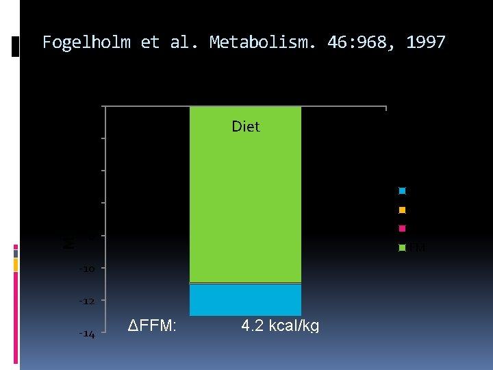 Fogelholm et al. Metabolism. 46: 968, 1997 0 Diet -2 Mass, kg -4 TBP+CHO