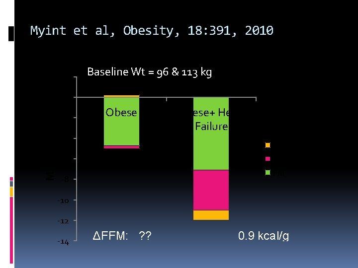 Myint et al, Obesity, 18: 391, 2010 2 Baseline Wt = 96 & 113