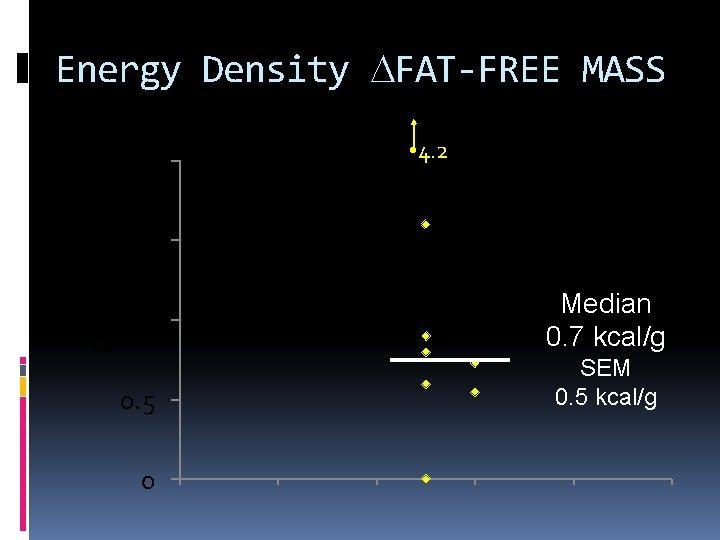 Energy Density DFAT-FREE MASS 2 • 4. 2 kcal/g 1. 5 1 0. 5