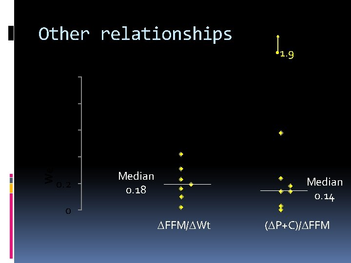 Other relationships • 1. 9 Weight Fraction 1 0. 8 0. 6 0. 4