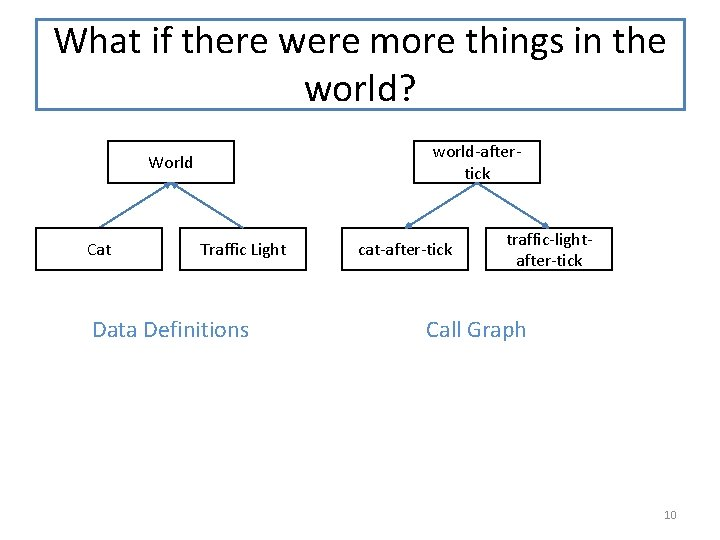 What if there were more things in the world? world-aftertick World Cat Traffic Light