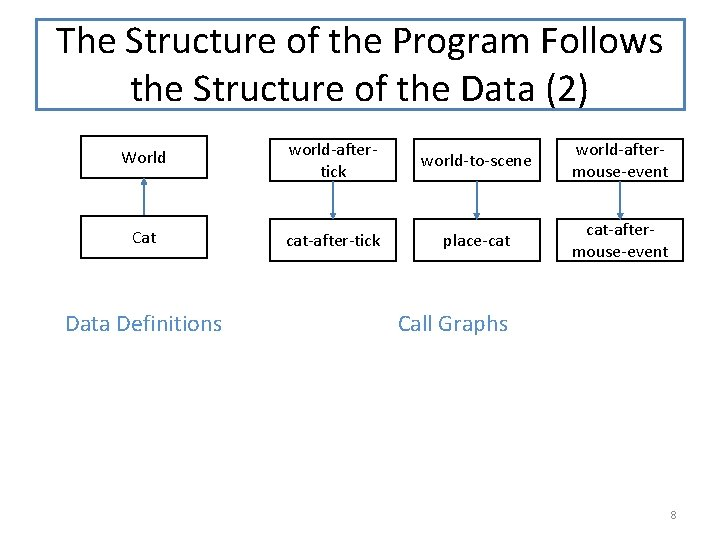The Structure of the Program Follows the Structure of the Data (2) World world-aftertick