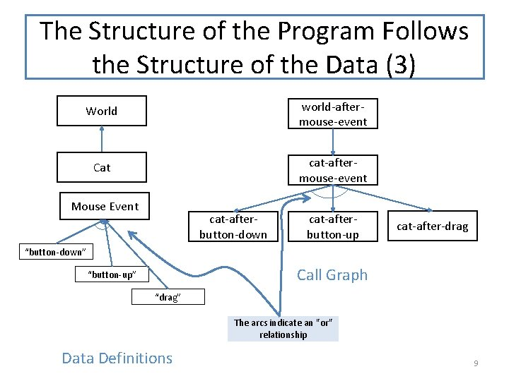 The Structure of the Program Follows the Structure of the Data (3) World world-aftermouse-event