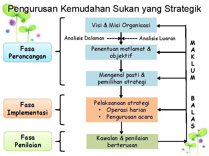 Pengurusan Kemudahan Sukan yang Strategik Visi & Misi Organisasi Analisis Dalaman Fasa Perancangan Analisis