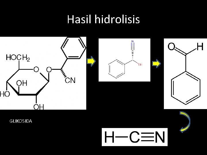 Hasil hidrolisis GLIKOSIDA