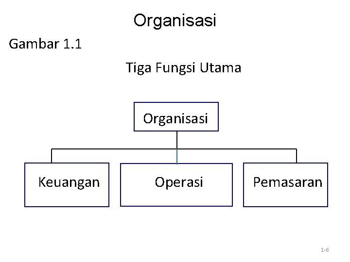Organisasi Gambar 1. 1 Tiga Fungsi Utama Organisasi Keuangan Operasi Pemasaran 1 -6
