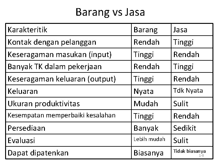 Barang vs Jasa Karakteritik Kontak dengan pelanggan Keseragaman masukan (input) Banyak TK dalam pekerjaan